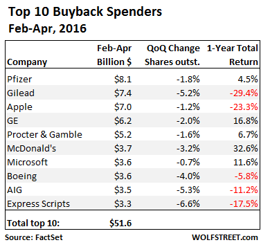 US-share-buybacks-Feb-Apr-2016-top-10-companies