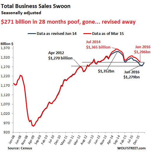 US-total-business-sales-2008_2016-04