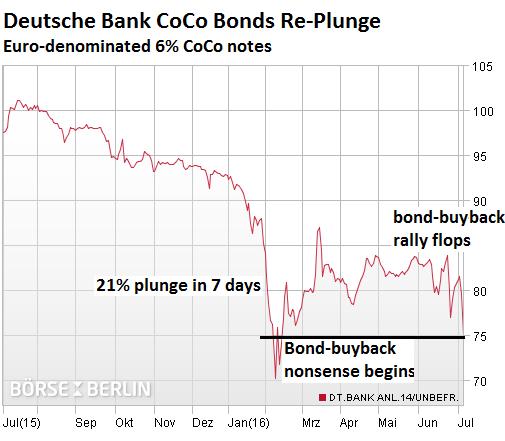 Germany-Deutsche-Bank-CoCo-bonds-2016-07-06