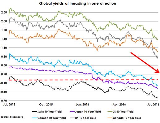Global-bond-yields-2016-07-08