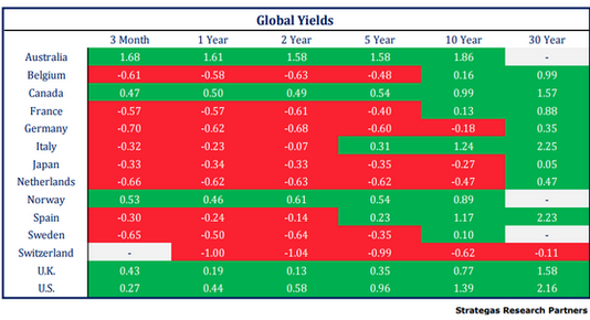 Global-bond-yields-NIRP-2016-07-08
