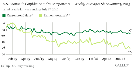 US-Gallup-economic-confidence-current+outlook-2016-07-19