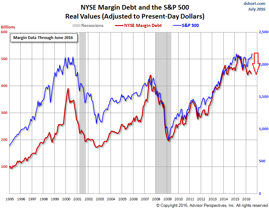 US-NYSE-margin-debt-2016-06