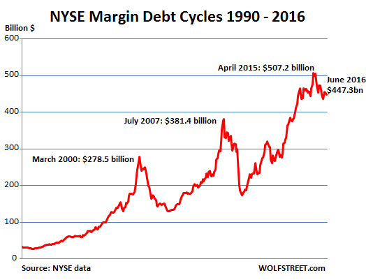 US-NYSE-margin-debt_1990-2016_Jun