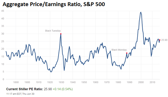 US-SP500-pe-ratio