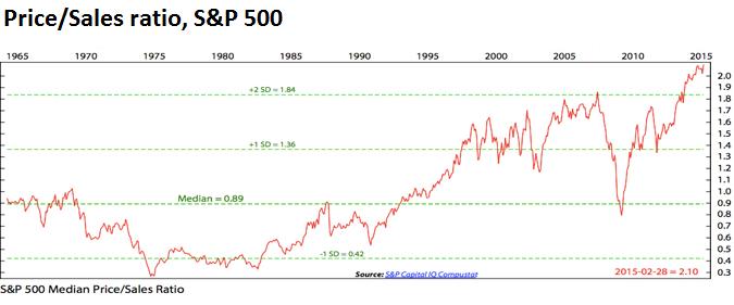 US-SP500-price-sales-ratio