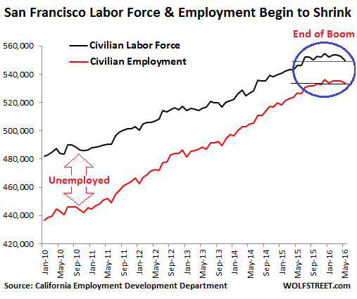 US-San-Francisco-employment-2016-05
