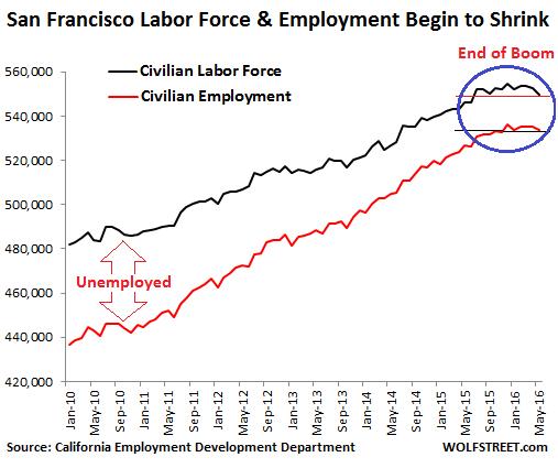 US-San-Francisco-employment-2016-05