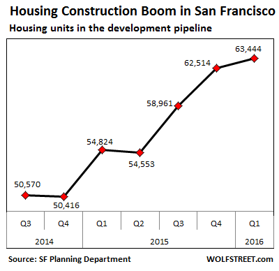 US-San-Francisco-housing-development-pipeline-2016-q1