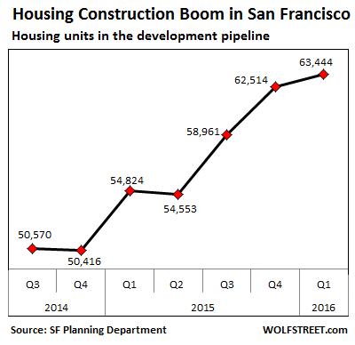 US-San-Francisco-housing-development-pipeline-2016-q1