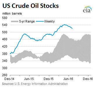 US-crude-stocks-2016-07-08