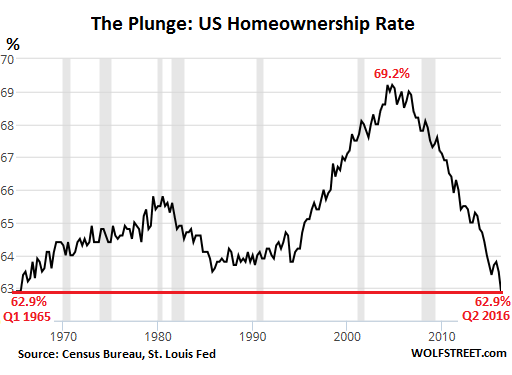 [Image: US-homeownership-rate-1965-2016-Q2.png]