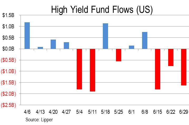 US-junk-bond-fund-flows-2016-07-01
