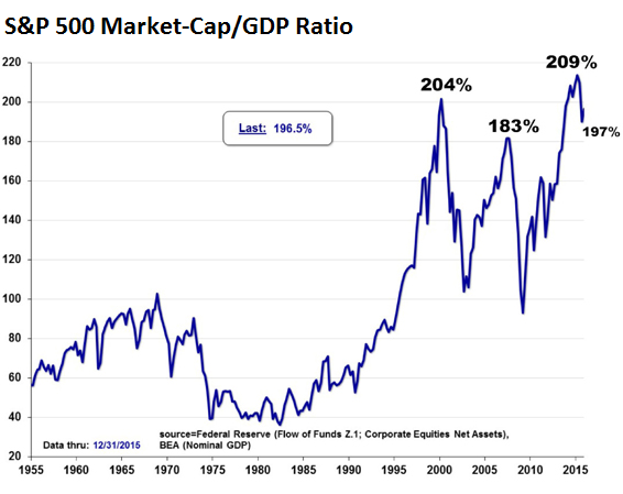 US-sp500-market-cap-gdp-ratio