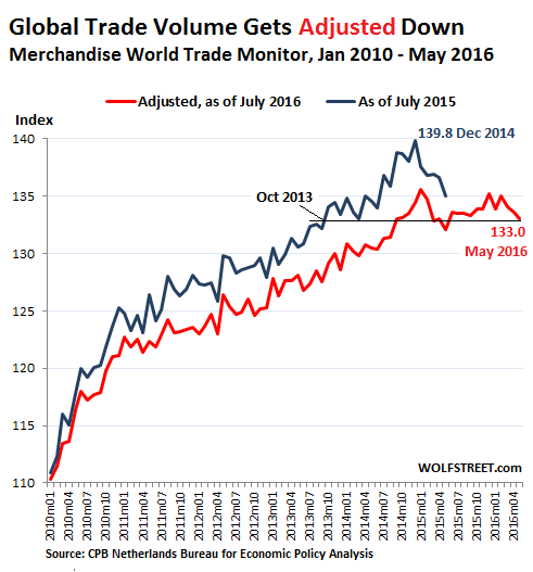 Global Trade Meets Ugly Reality | Wolf Street