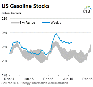 us-gasoline-stocks-2016-07-08