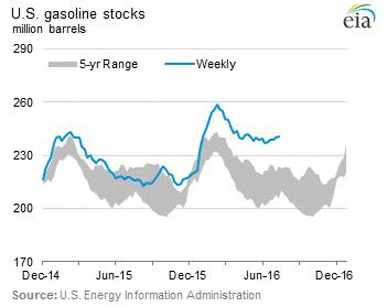 us-gasoline-stocks-2016-07-15