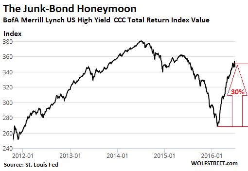 us-junk-bond-total-return-CCC-2016-07-01