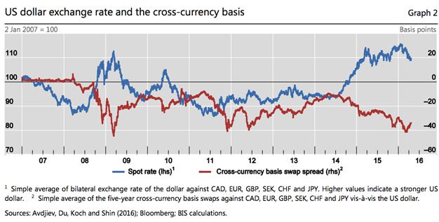 2016-08-20-Alex-USD-cross-currency-swap-spread