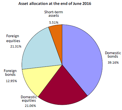 Japan-GPIF-asset-allocation-Fiscal-2016-Q1