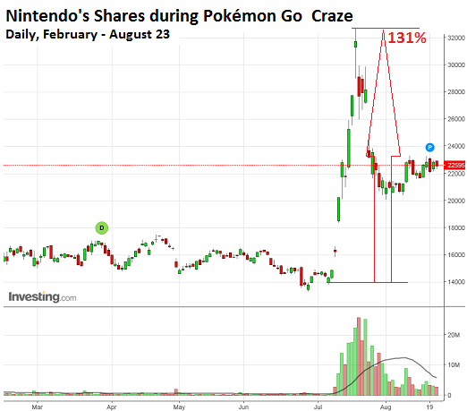 Nintendo-shares-Feb-Aug-22-2016