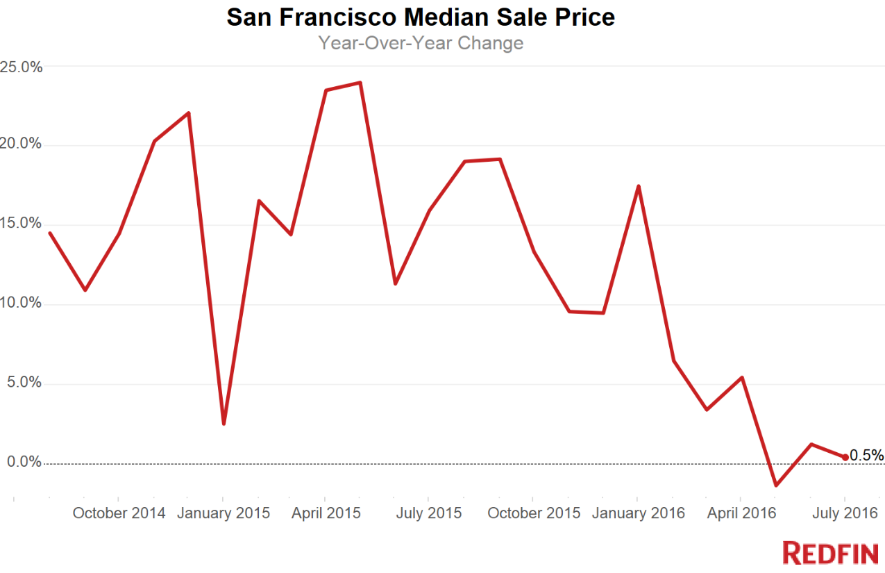 US-San-Francisco-home-price-changes-Redfin-07-2016