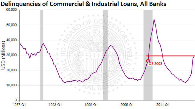 US-delinquencies-commercial-industrial-loans-2016-q2