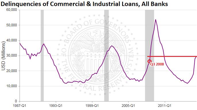 US-delinquencies-commercial-industrial-loans-2016-q2