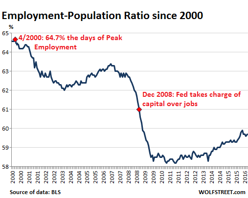 US-employment-population-ratio-2000_2016-07