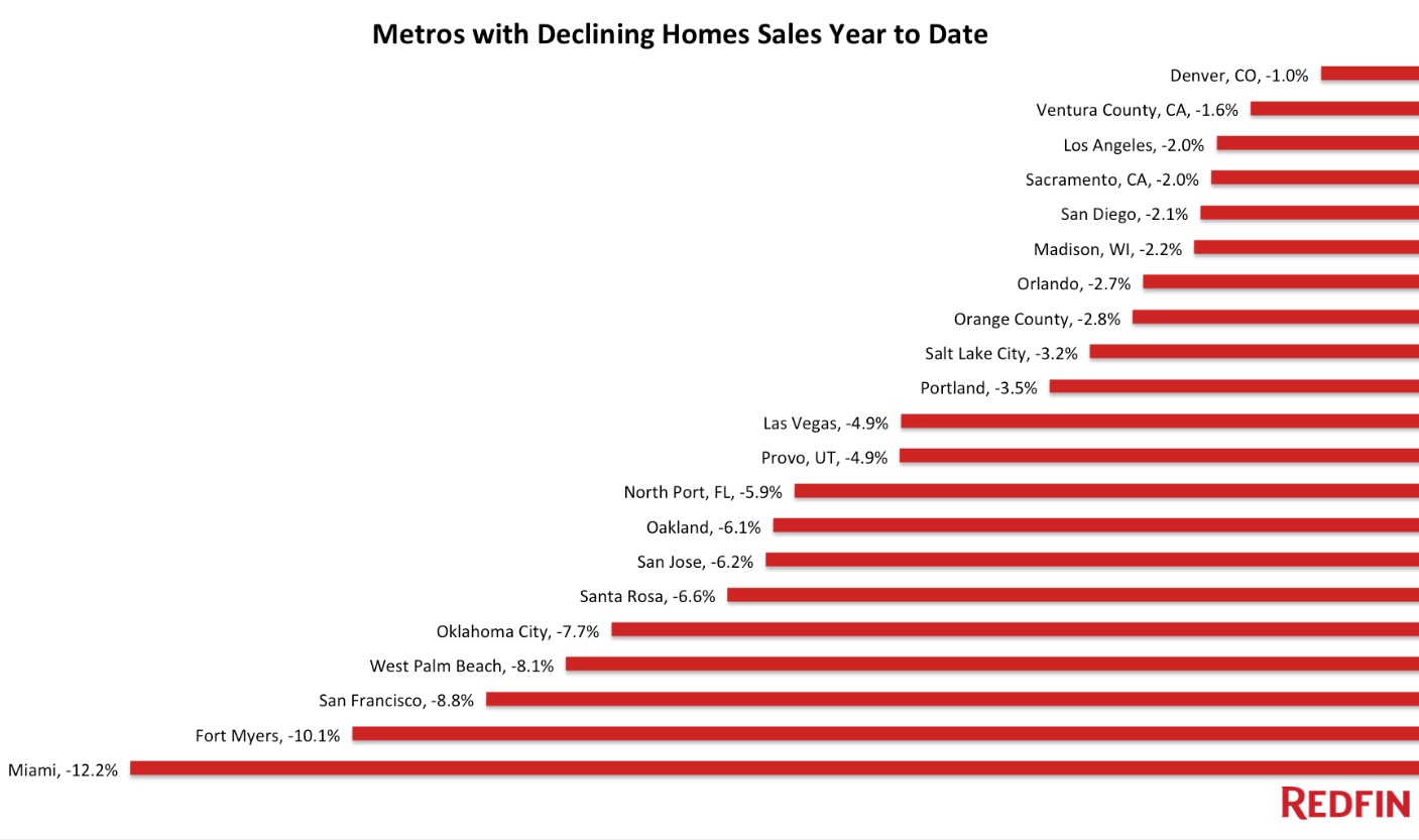 US-home-sales-declines-major-markets-Redfin-2016-07