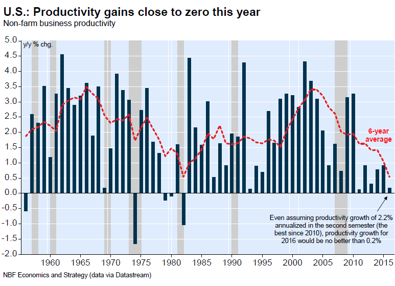 US-productivity-2016-Q2-annual