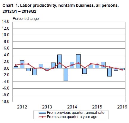 US-productivity-2016-Q2