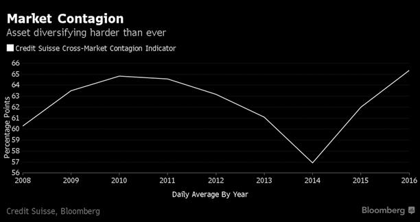2016-09-14-alex-m-market-contagion