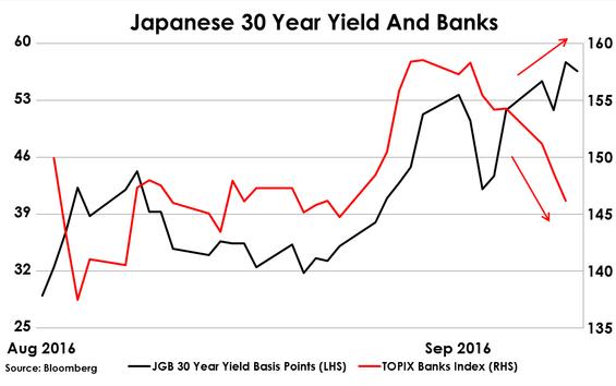 2016-09-16-hughes-japanes-30-yr-yield-banks