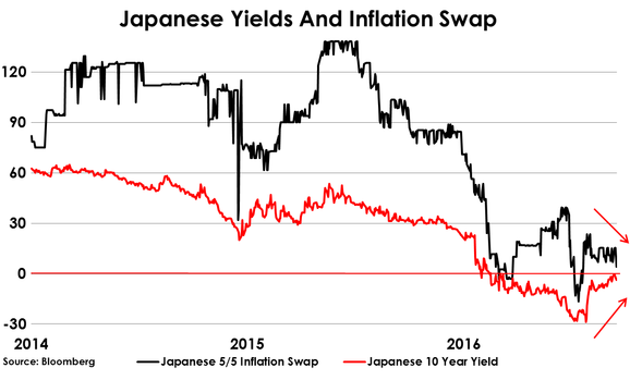 2016-09-16-hughes-japanes-yields-inflation-swaps