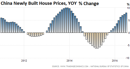 china-house-price-index-2011_2016-07