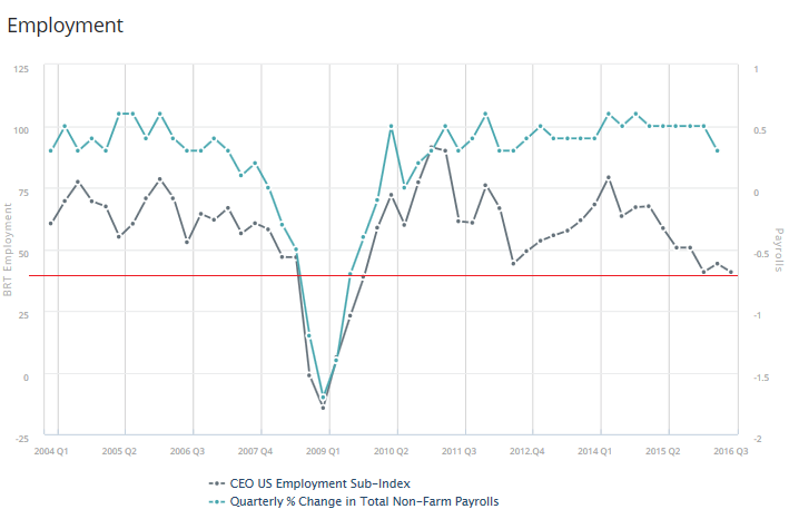 us-business-roundtable-employment-2016-q3
