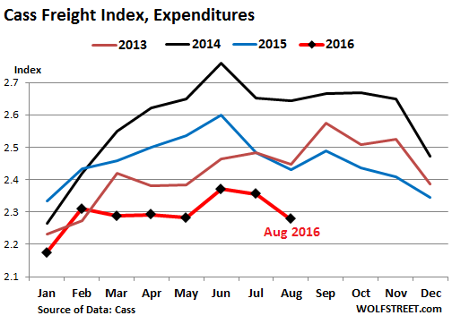 us-cass-freight-index-2016-08-expenditures