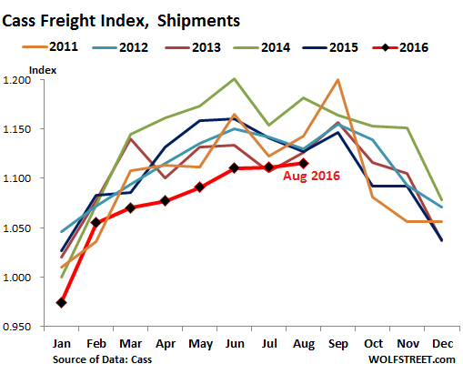 us-cass-freight-index-2016-08-shipments