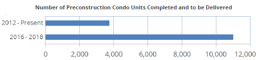 us-miami-preconstruction-units-to-be-delivered