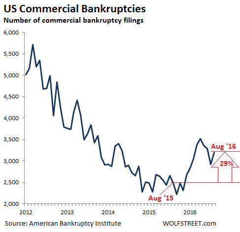 us-commercial-bankruptcies-2012-2016_08