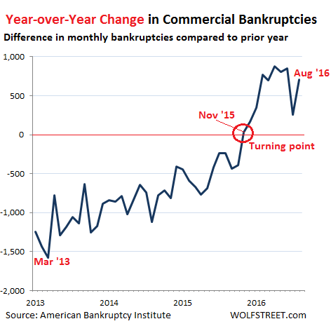 us-commercial-bankruptcies-yoy-change2013-2016_08