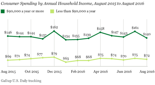 US-household-discretionary-spending-by-income-Gallup-2016-08