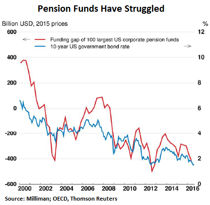 us-pension-funds-corporate-funding-gap