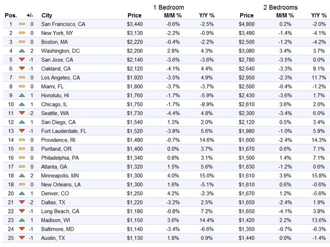 US-rents-top-1-25-markets-2016-08