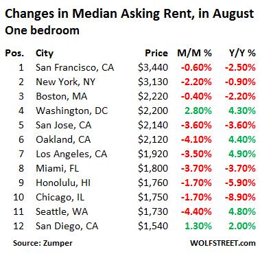 US-rents-top 12-markets-1-bedroom-2016-08