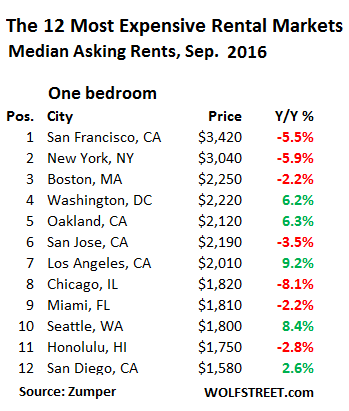 us-rents-top-12-markets-1-bedroom-2016-09