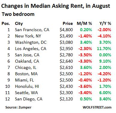 US-rents-top 12-markets-2-bedroom-2016-08