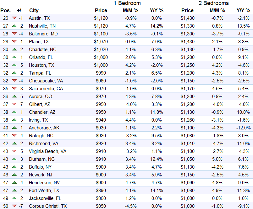 us-rents-top-26-50-markets-2016-09