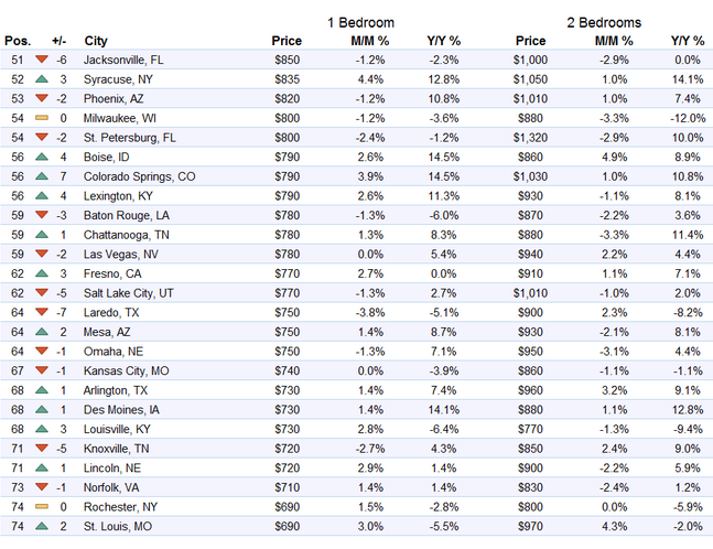 US-rents-top-51-75-markets-2016-08